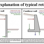 Types of retaining walls and characteristics of retaining wall