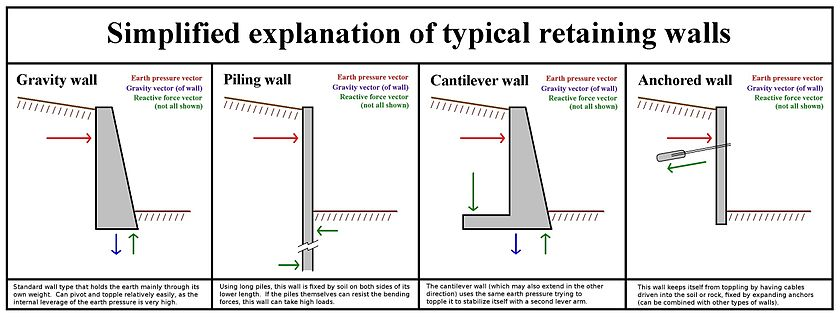 Retaining_Wall_Type_Function.jpg